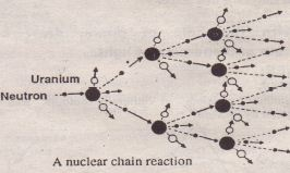 A nuclear chain reaction
