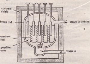 Details of a reactor