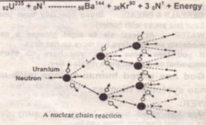 EQUATION OF FISSION