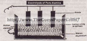 Eleclrolysis of Pure Alumina