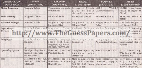 Computer (general group) Solved Past Paper 10th Class 2015 ...