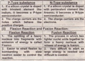 P-Tvpe substance and N-Tvpe substance